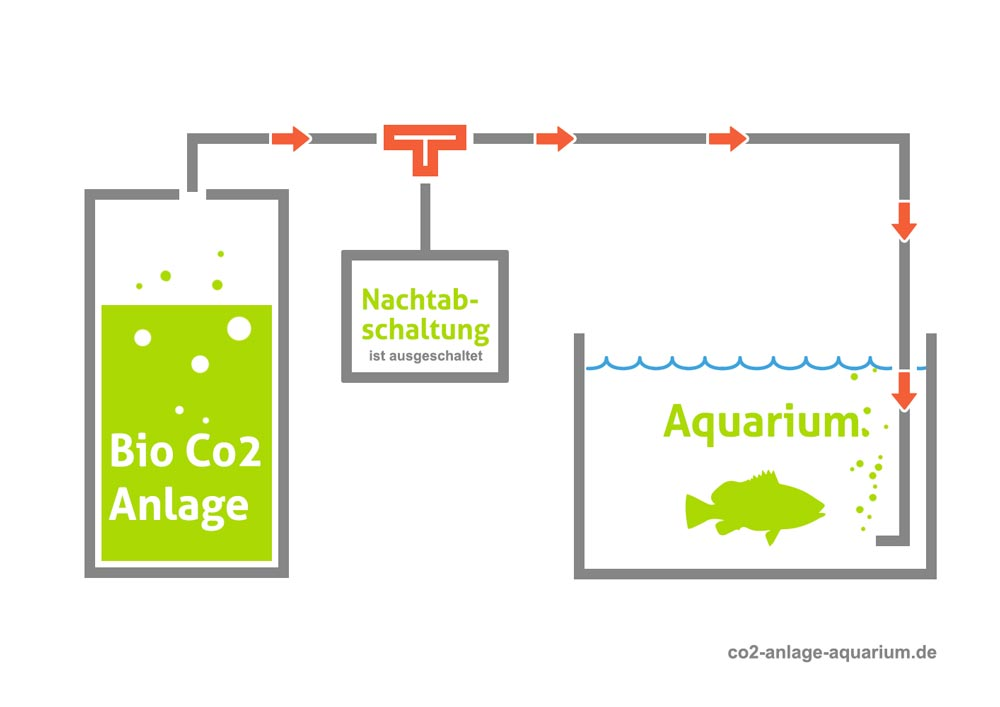 Nachtabschaltung bei Bio-CO2-Anlage