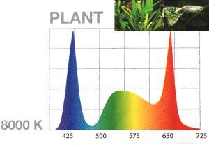 Farbspektrum Aquael Leddy 2 Plants