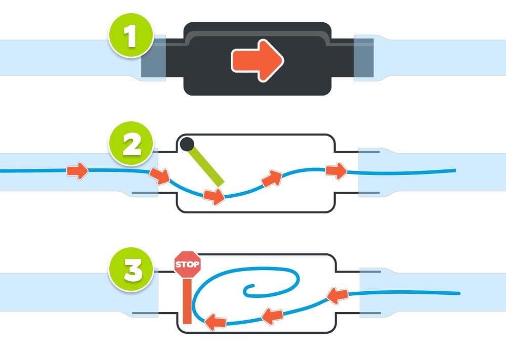 Funktionsweise des CO2-Rückschlagventils